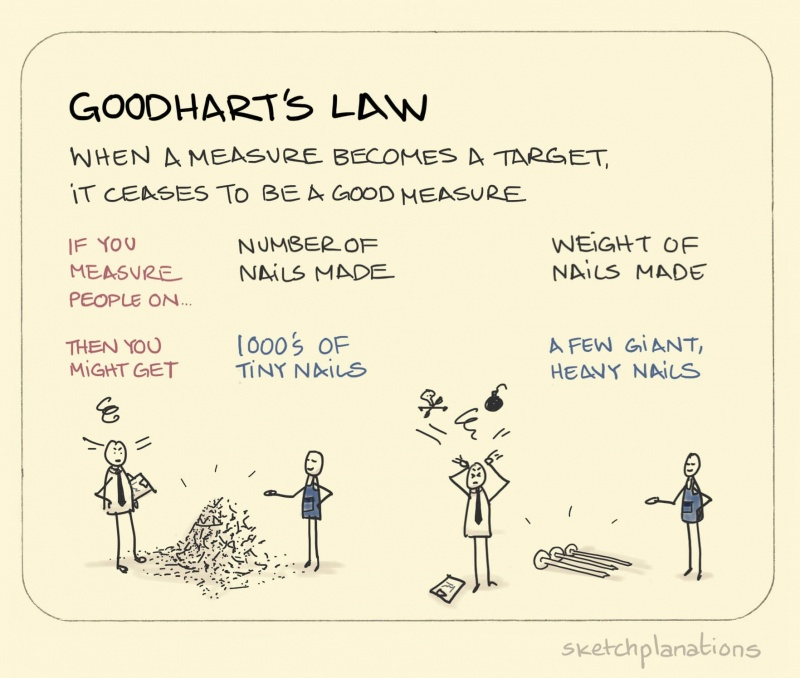 goodhart-s-law_en.jpg