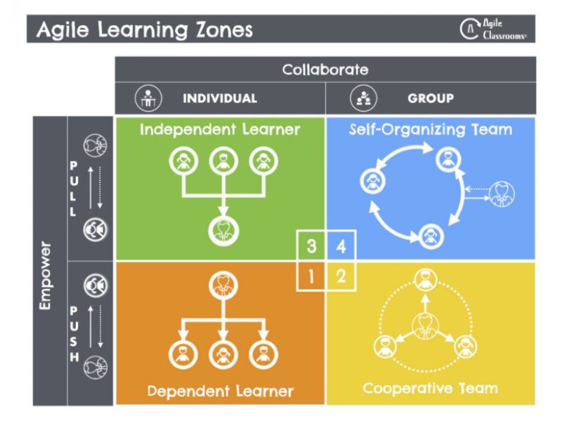Fichier:Agile-Learning-Zones-simple-approximate-by-Vernon-Stinebaker en.png