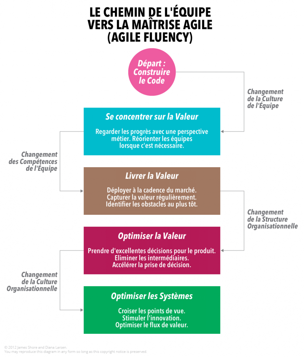 A_Team_s_Path_Through_Agile_Fluency_fr.png