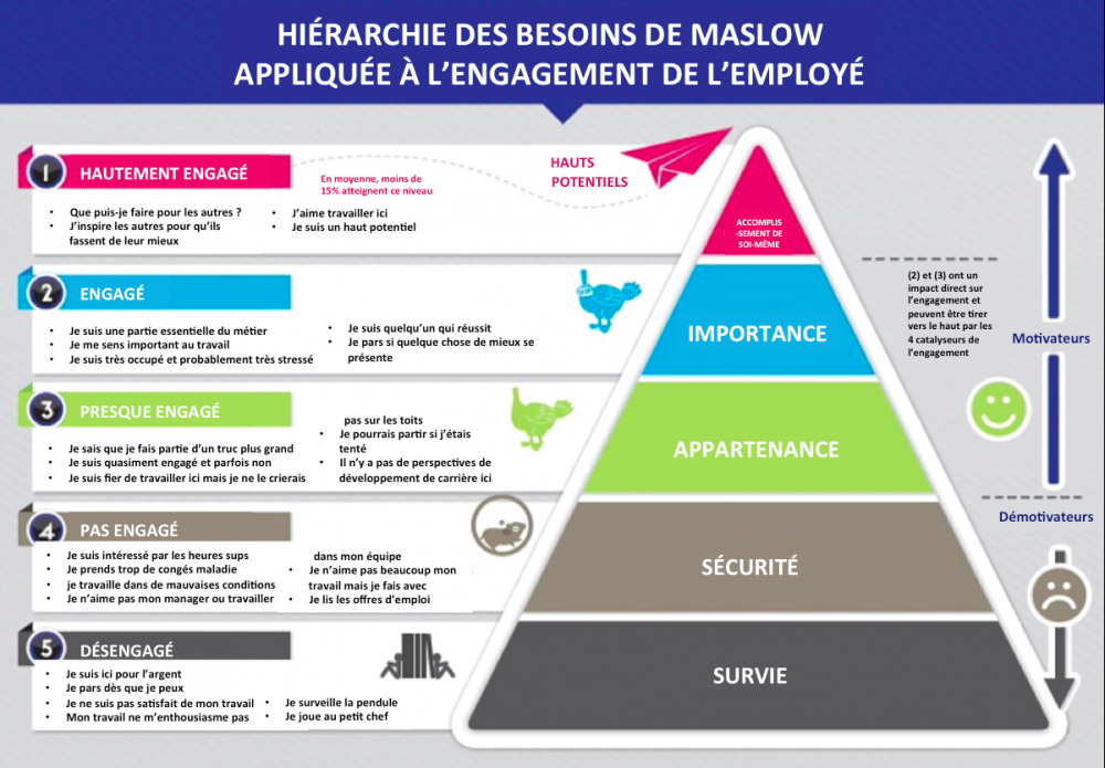 maslow-hierarchy-applied-to-employee-engagement_fr.png