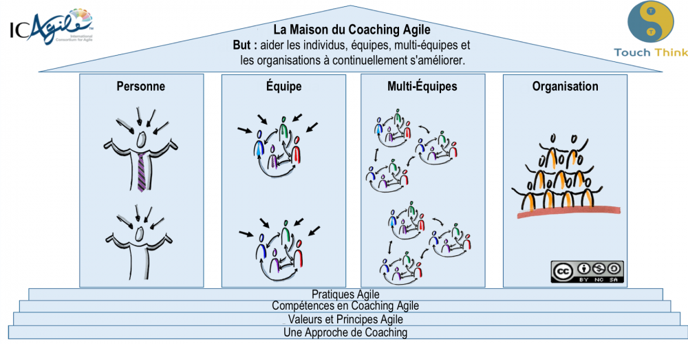 The-House-of-Agile-Coaching fr.png