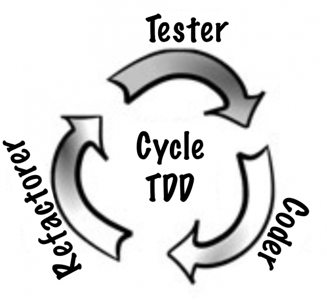 Fichier:Tdd-cycle-fr.png