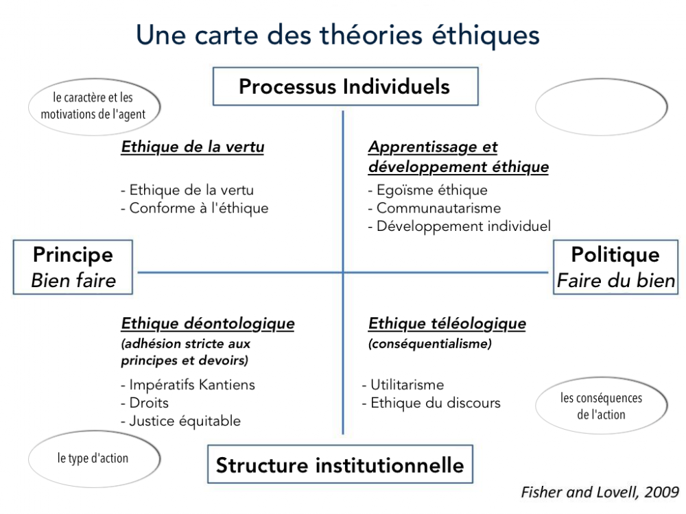 a-map-of-ethical-theories_fr.png