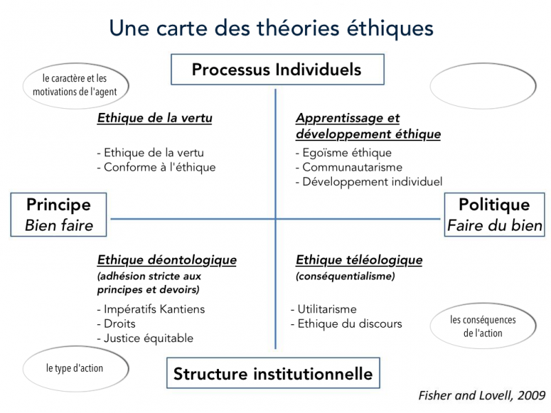 Fichier:A-map-of-ethical-theories fr.png
