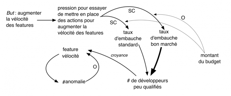 Fichier:Xsystems-thinking-14-fr.png