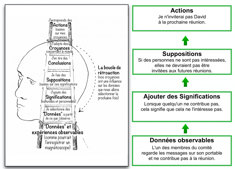 Fichier:Ladder-of-inference example fr.png