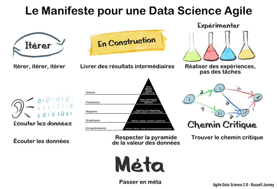 Agile-Data-Science fr.png