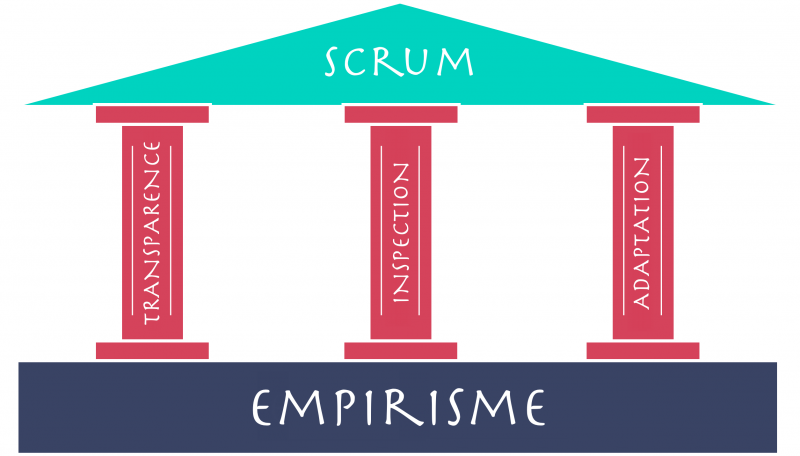 Empiricism-of-scrum fr.png