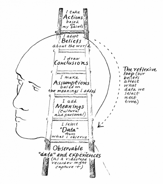 Fichier:Argyris-ladder-of-influence orig en.png