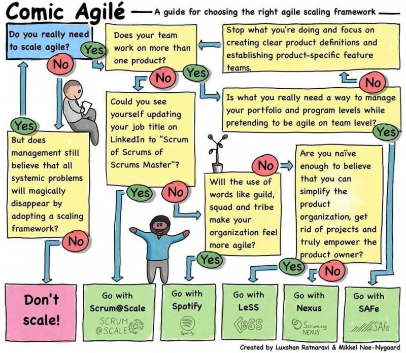 A-guide-for-choosing-the-right-agile-framework en.jpeg