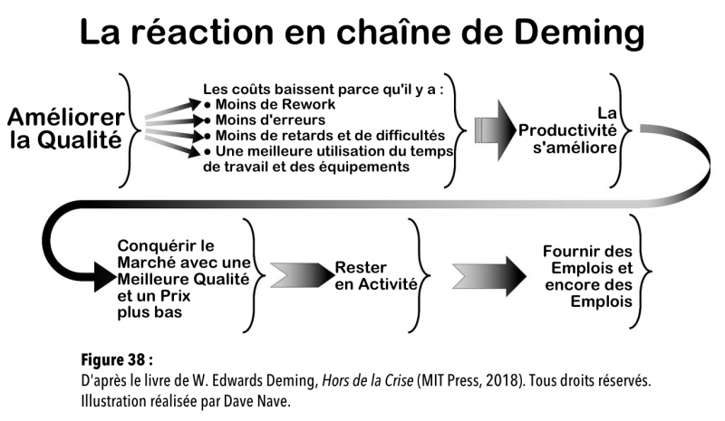 Fichier:The Deming Chain FR.png