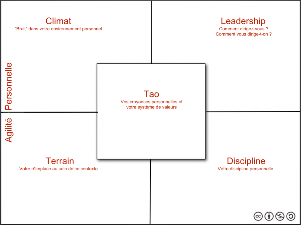 the5measurecanvas-Personal-Agility_fr.png