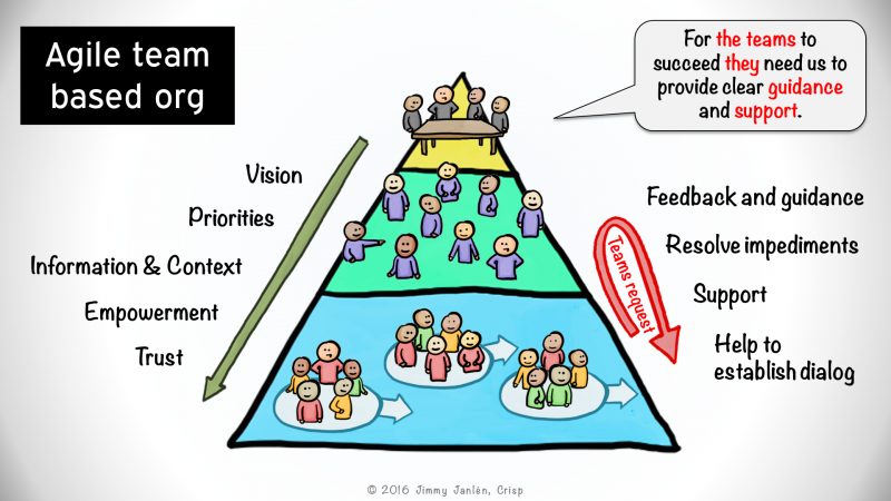 Agile-team-based-org EN.png