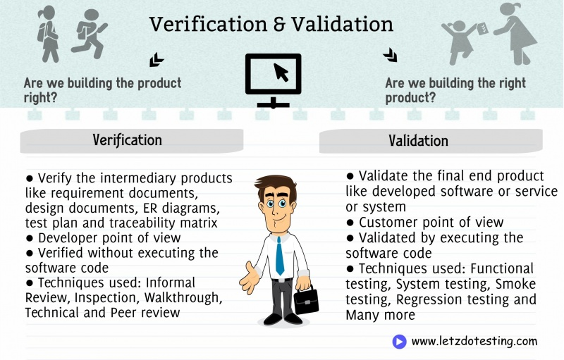 Verification-validation en.jpg
