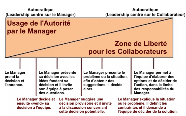 Continuum-of-leadership-behavior fr.png