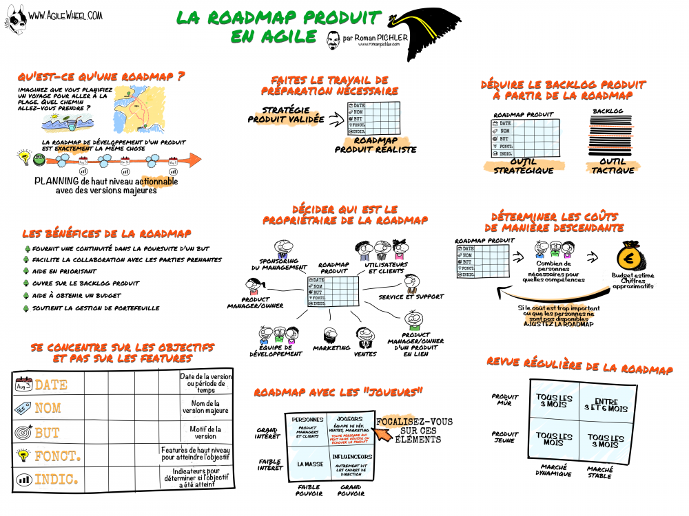 Agile-product-roadmaps fr.png