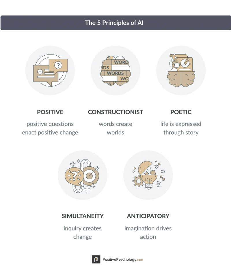AI-5-Principles-of-Appreciative-Inquiry EN.png